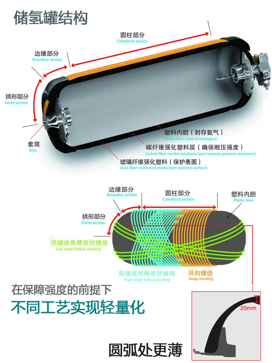 ▲氢燃料电池储气罐的结构
