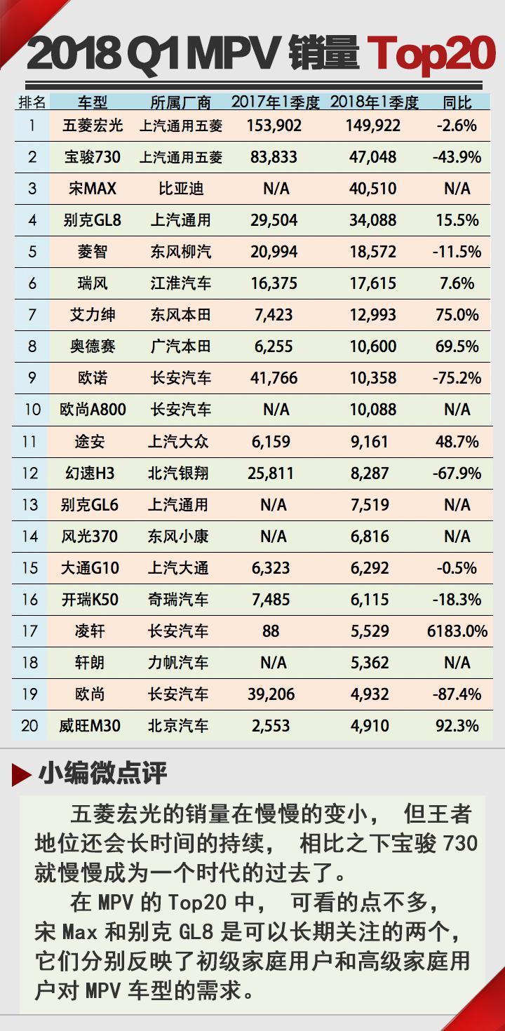 谁在Q1最好卖? 2018年1季度销量Top20点评