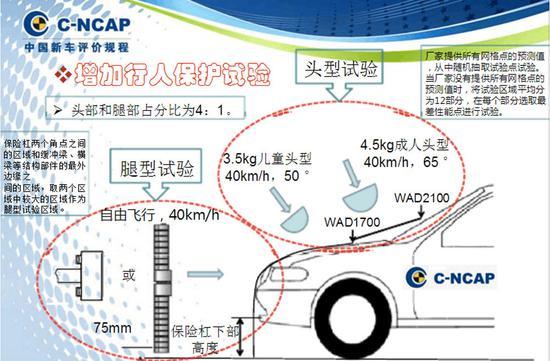 """""""裸撞""""也安全 睿骋CC完成18版C-NCAP首撞"""