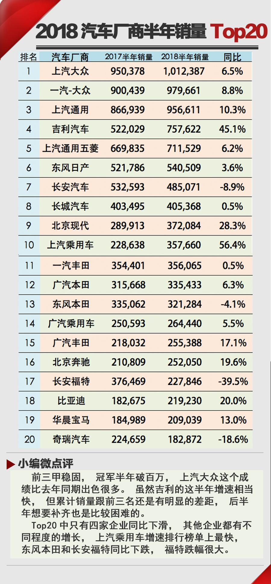 大变端倪开始显现 2018年汽车销量半年Top20