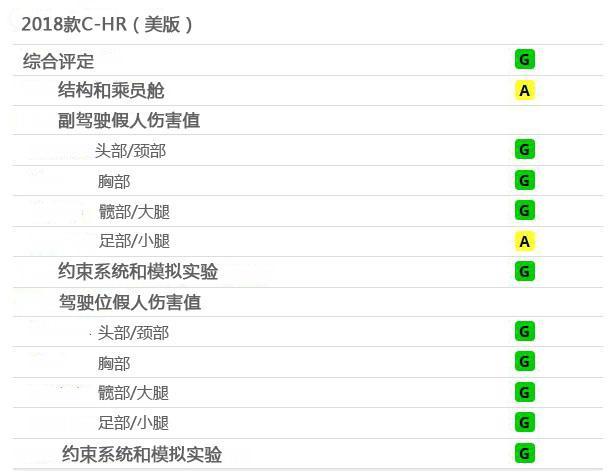 除开大灯堪称完美 IIHS测试美版丰田C-HR
