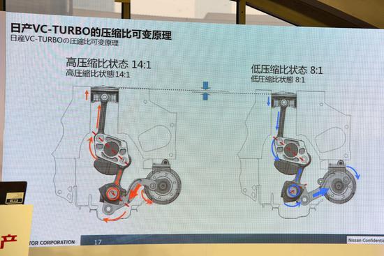 兼顾油耗和动力 日产VC-TURBO发动机解析