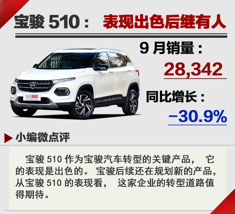 """""""金九""""成色不足  2018年9月汽车销量Top20"""