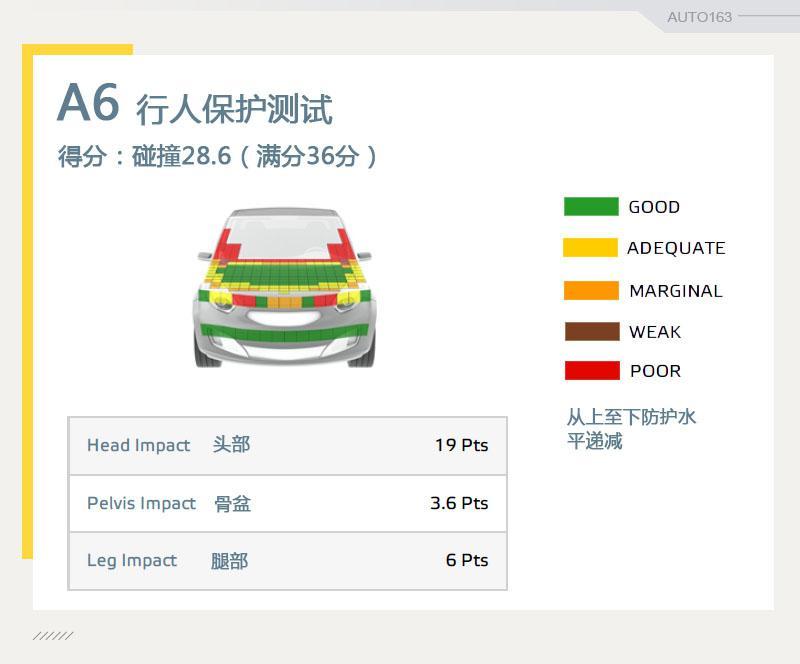 行人保护有惊喜 奥迪A6 E-NCAP测试解读