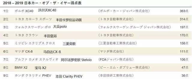 日本年度风云车大奖出炉:沃尔沃成最大赢家