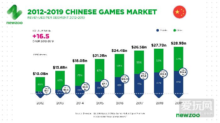 3.中国电子游戏市场历年增长和预测