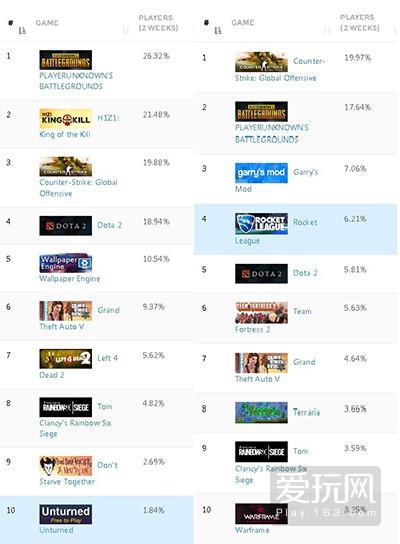 19.目前steam上中美最火的十款游戏对比 - 副本