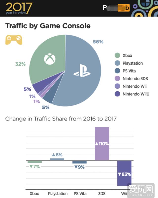 索系玩家更喜欢逛成人网站?3DS翻倍仍只占1%
