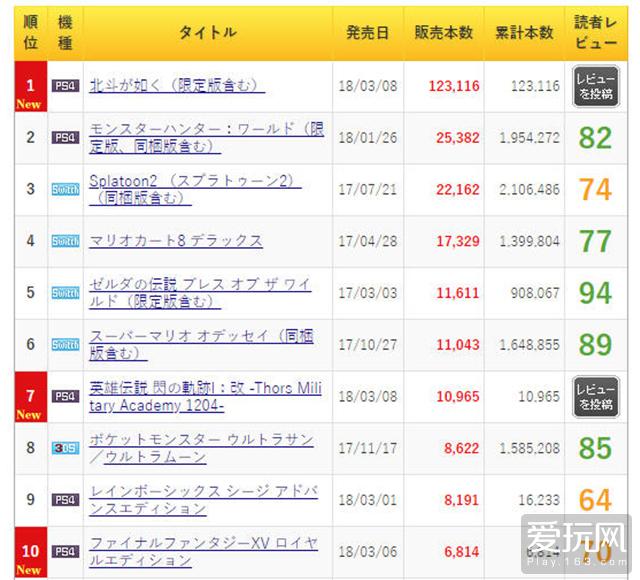 上周日本游戏销量前十,三款PS4新作上榜
