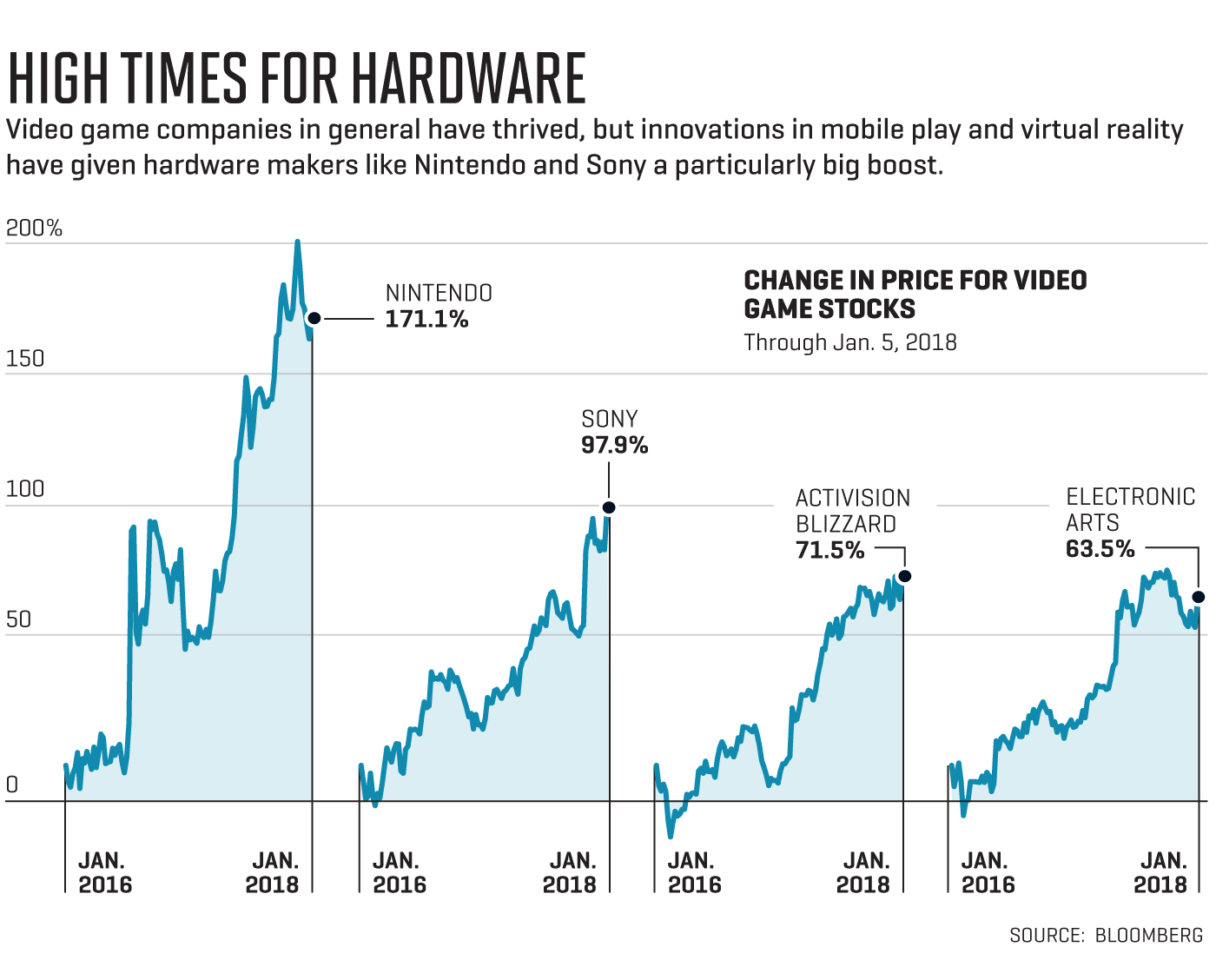 nintendo-sony-ea-stock-2018-buy