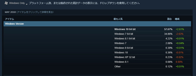 Steam:明年起不再支持Windows XP和Vista系统