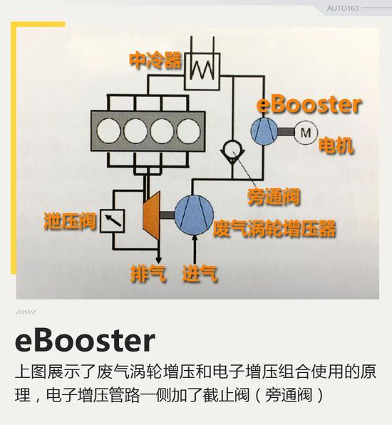 电驱动开外挂 博格华纳eBooster电子增压